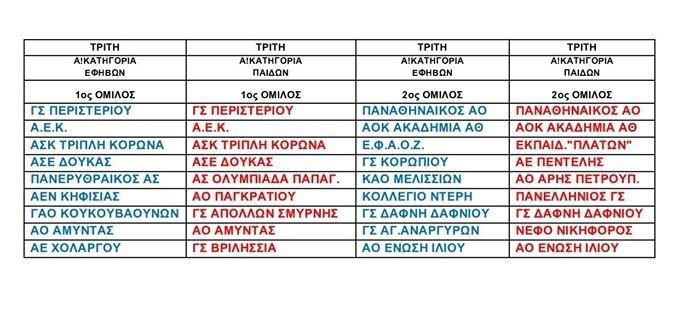 Κλήρωση Α' Παίδων και Εφήβων για τη σεζόν 2020-21